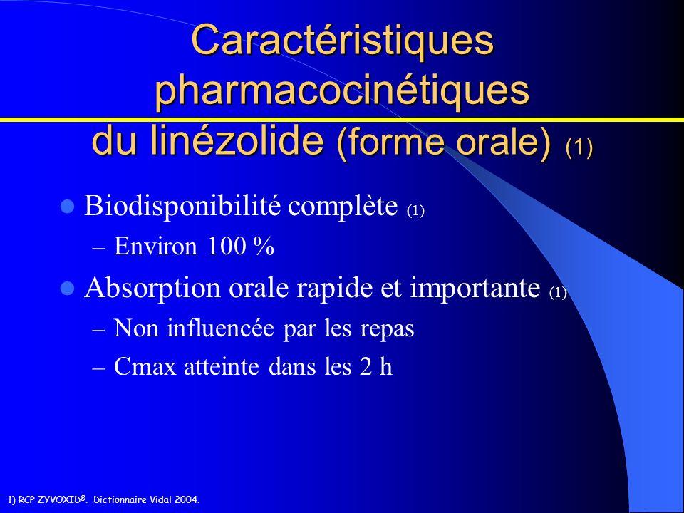 1) RCP ZYVOXID ®. Dictionnaire Vidal 2004. Caractéristiques pharmacocinétiques du linézolide (forme orale) (1) Biodisponibilité complète (1) – Environ