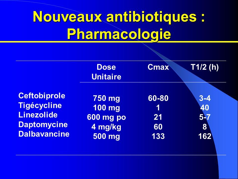 Nouveaux antibiotiques : Pharmacologie Ceftobiprole Tigécycline Linezolide Daptomycine Dalbavancine Dose Unitaire CmaxT1/2 (h) 750 mg 100 mg 600 mg po