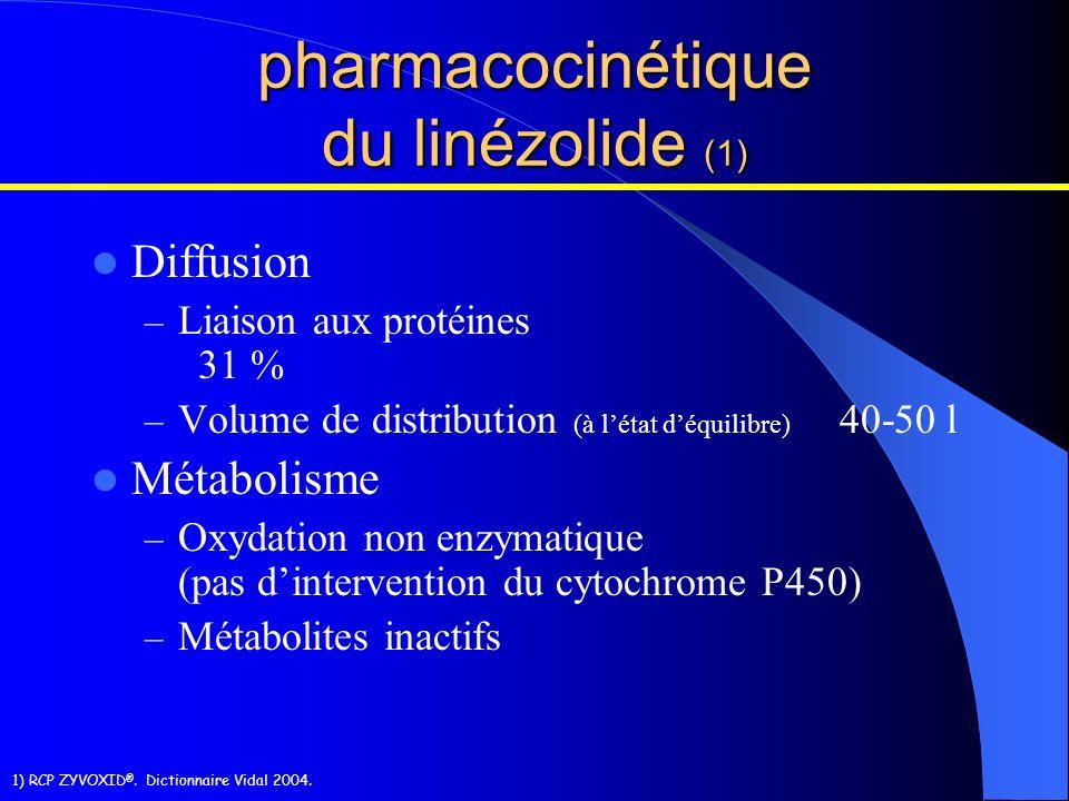 Diffusion – Liaison aux protéines 31 % – Volume de distribution (à létat déquilibre) 40-50 l Métabolisme – Oxydation non enzymatique (pas dinterventio