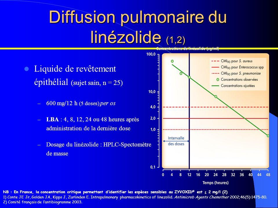 NB : En France, la concentration critique permettant didentifier les espèces sensibles au ZYVOXID ® est 2 mg/l (2) 1) Conte JE Jr, Golden JA, Kipps J,