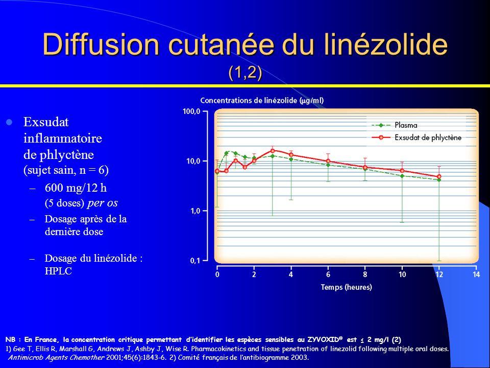 NB : En France, la concentration critique permettant didentifier les espèces sensibles au ZYVOXID ® est 2 mg/l (2) 1) Gee T, Ellis R, Marshall G, Andr