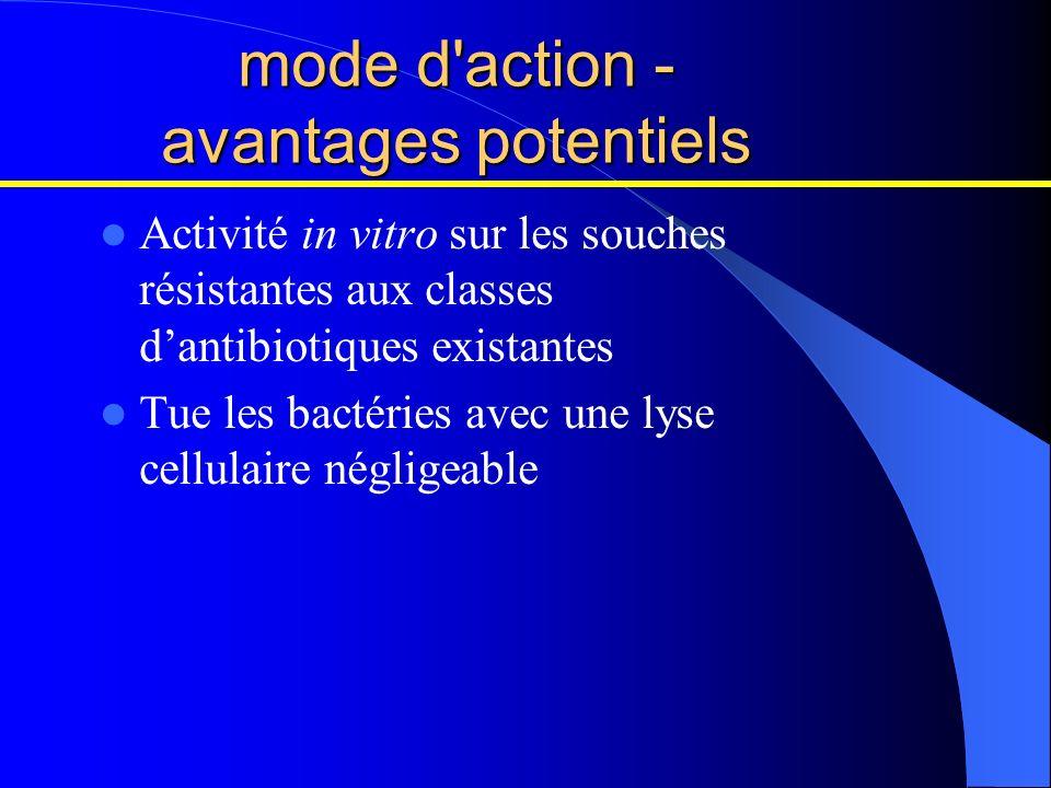 mode d'action - avantages potentiels Activité in vitro sur les souches résistantes aux classes dantibiotiques existantes Tue les bactéries avec une ly