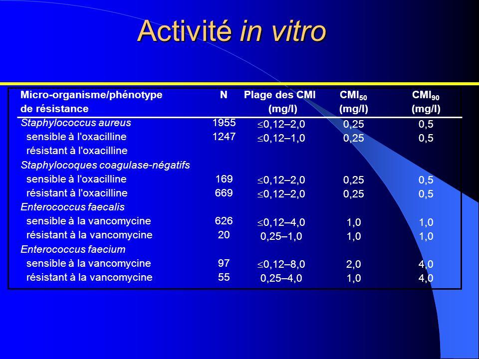 Activité in vitro Micro-organisme/phénotype de résistance Staphylococcus aureus sensible à l'oxacilline résistant à l'oxacilline Staphylocoques coagul