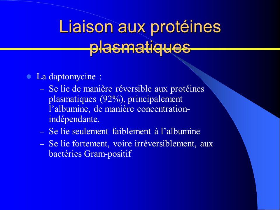 Liaison aux protéines plasmatiques La daptomycine : – Se lie de manière réversible aux protéines plasmatiques (92%), principalement lalbumine, de mani