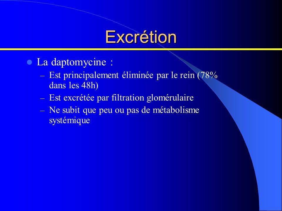 Excrétion La daptomycine : – Est principalement éliminée par le rein (78% dans les 48h) – Est excrétée par filtration glomérulaire – Ne subit que peu