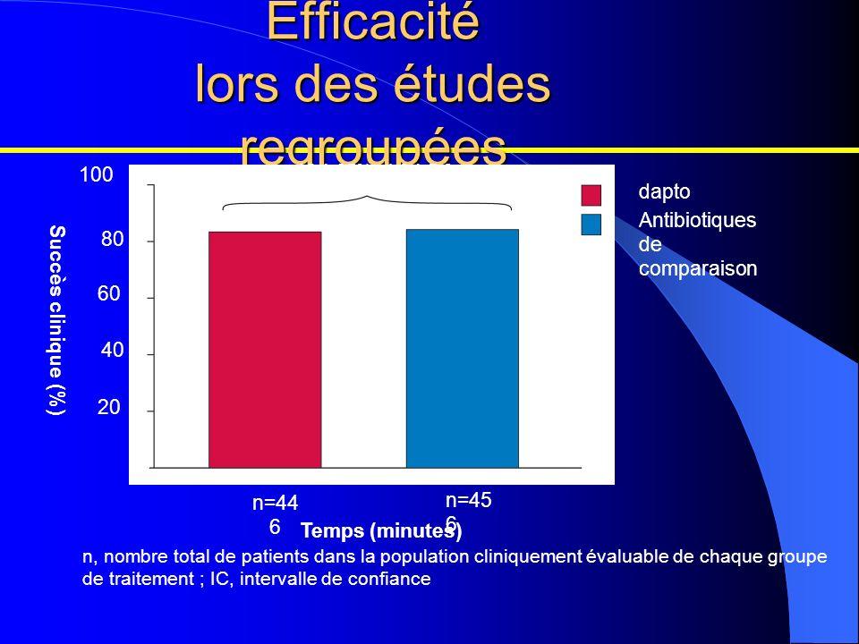 n, nombre total de patients dans la population cliniquement évaluable de chaque groupe de traitement ; IC, intervalle de confiance Efficacité lors des