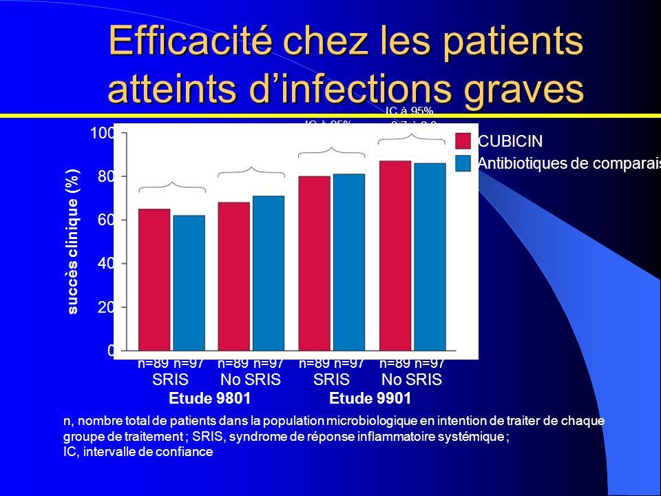 Efficacité chez les patients atteints dinfections graves Etude 9801 n=89 65% 80% 87% 68% n=97 Etude 9901 62% 71% 81% 86% IC à 95%, -8,7 à 6,6 IC à 95%