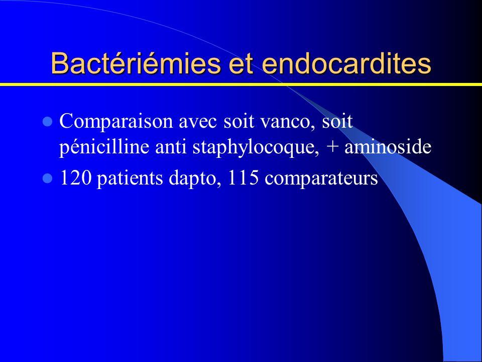 Bactériémies et endocardites Comparaison avec soit vanco, soit pénicilline anti staphylocoque, + aminoside 120 patients dapto, 115 comparateurs