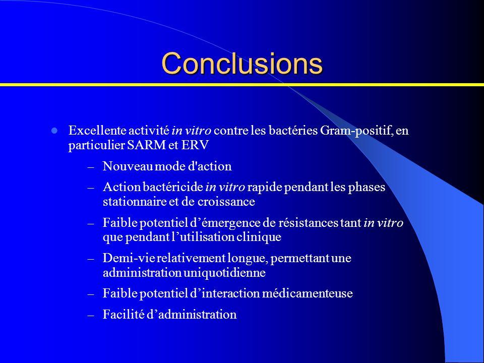 Conclusions Excellente activité in vitro contre les bactéries Gram-positif, en particulier SARM et ERV – Nouveau mode d'action – Action bactéricide in