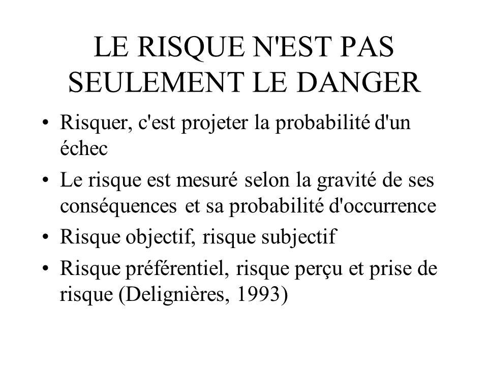 LE RISQUE N'EST PAS SEULEMENT LE DANGER Risquer, c'est projeter la probabilité d'un échec Le risque est mesuré selon la gravité de ses conséquences et