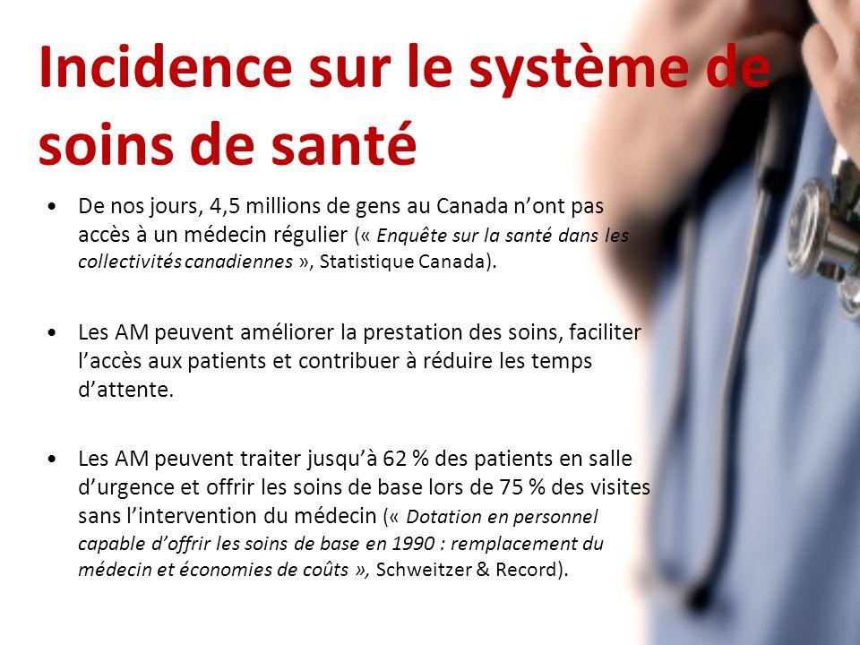Incidence sur le système de soins de santé De nos jours, 4,5 millions de gens au Canada nont pas accès à un médecin régulier (« Enquête sur la santé dans les collectivités canadiennes », Statistique Canada).