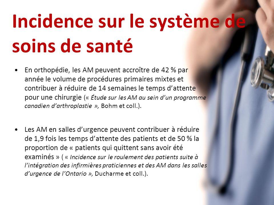 Incidence sur le système de soins de santé En orthopédie, les AM peuvent accroître de 42 % par année le volume de procédures primaires mixtes et contribuer à réduire de 14 semaines le temps dattente pour une chirurgie (« Étude sur les AM au sein dun programme canadien darthroplastie », Bohm et coll.).