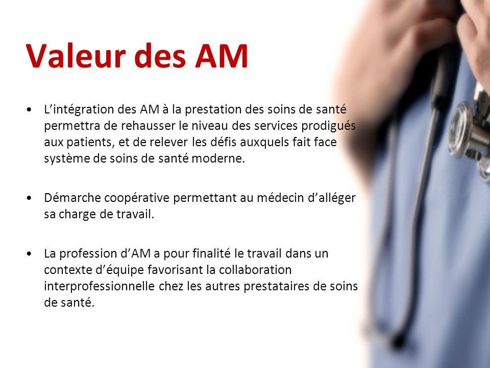 Valeur des AM Lintégration des AM à la prestation des soins de santé permettra de rehausser le niveau des services prodigués aux patients, et de relever les défis auxquels fait face système de soins de santé moderne.