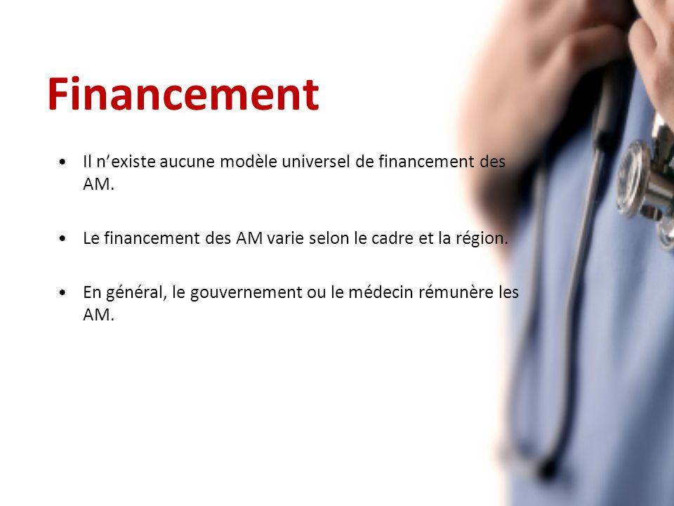 Financement Il nexiste aucune modèle universel de financement des AM.