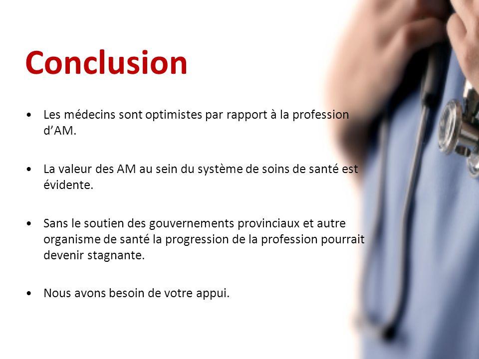 Conclusion Les médecins sont optimistes par rapport à la profession dAM.