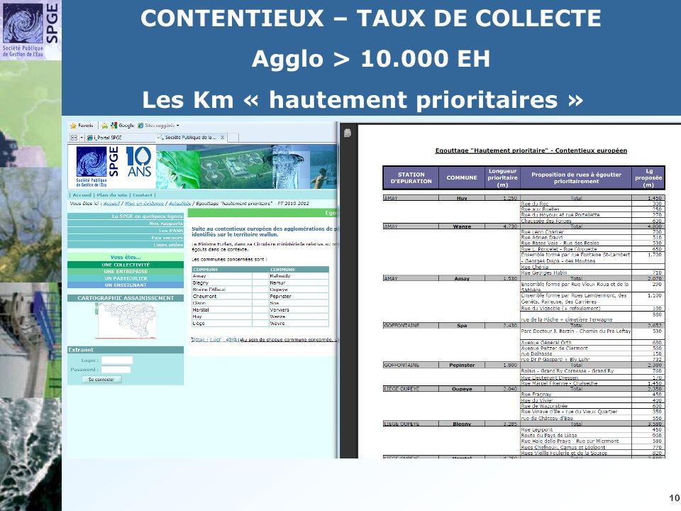 10 CONTENTIEUX – TAUX DE COLLECTE Agglo > 10.000 EH Les Km « hautement prioritaires »