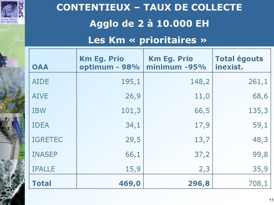 11 CONTENTIEUX – TAUX DE COLLECTE Agglo de 2 à 10.000 EH Les Km « prioritaires » OAA Km Eg.