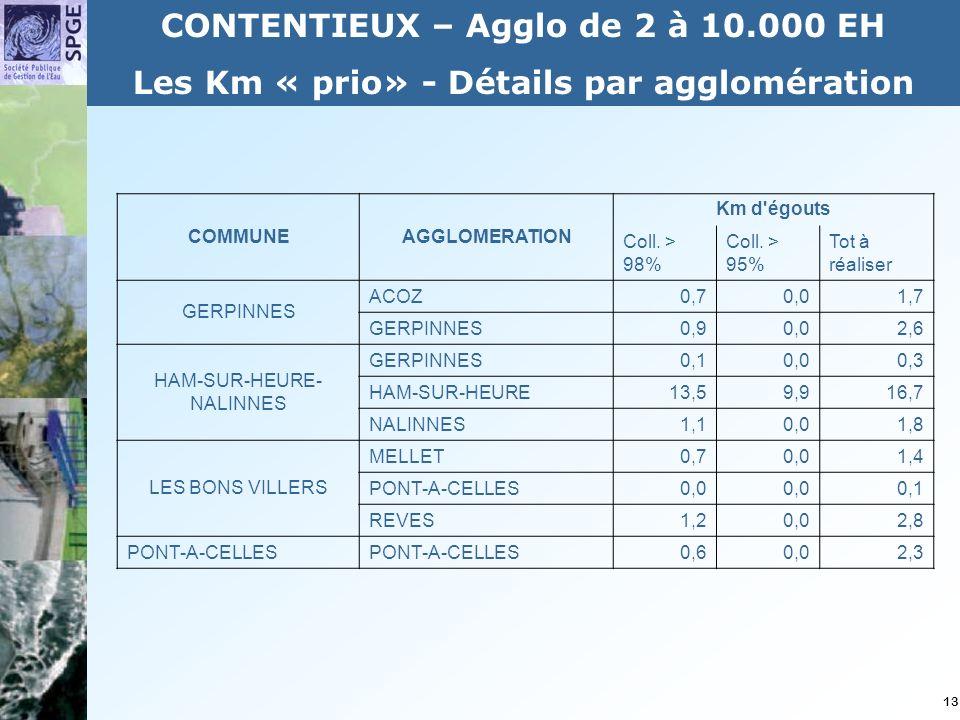 13 CONTENTIEUX – Agglo de 2 à 10.000 EH Les Km « prio» - Détails par agglomération COMMUNEAGGLOMERATION Km d égouts Coll.