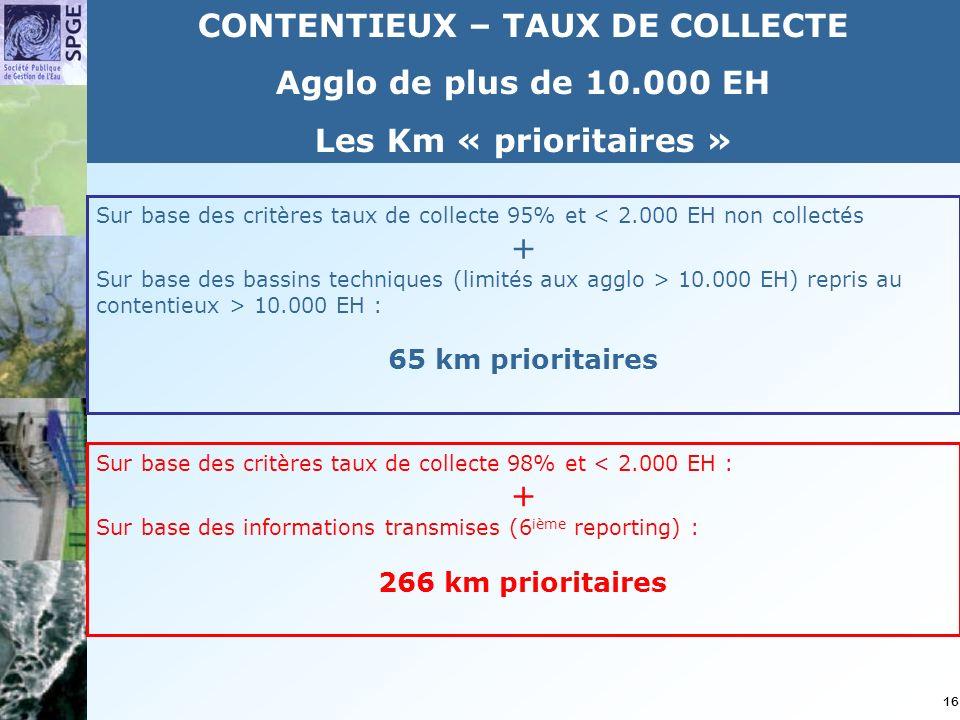 16 CONTENTIEUX – TAUX DE COLLECTE Agglo de plus de 10.000 EH Les Km « prioritaires » Sur base des critères taux de collecte 95% et < 2.000 EH non collectés + Sur base des bassins techniques (limités aux agglo > 10.000 EH) repris au contentieux > 10.000 EH : 65 km prioritaires Sur base des critères taux de collecte 98% et < 2.000 EH : + Sur base des informations transmises (6 ième reporting) : 266 km prioritaires