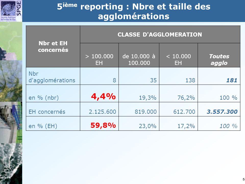 5 Nbr et EH concernés CLASSE D AGGLOMERATION > 100.000 EH de 10.000 à 100.000 < 10.000 EH Toutes agglo Nbr d agglomérations835138181 en % (nbr) 4,4% 19,3%76,2%100 % EH concernés 2.125.600819.000612.7003.557.300 en % (EH) 59,8% 23,0%17,2%100 % 5 ième reporting : Nbre et taille des agglomérations