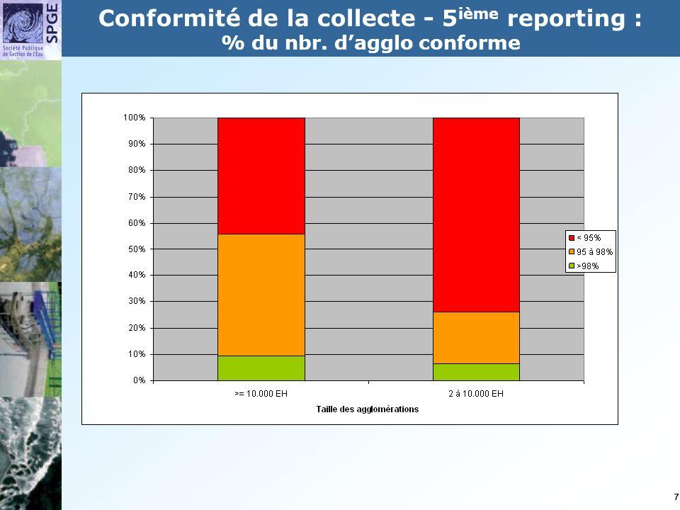 7 Conformité de la collecte - 5 ième reporting : % du nbr. dagglo conforme