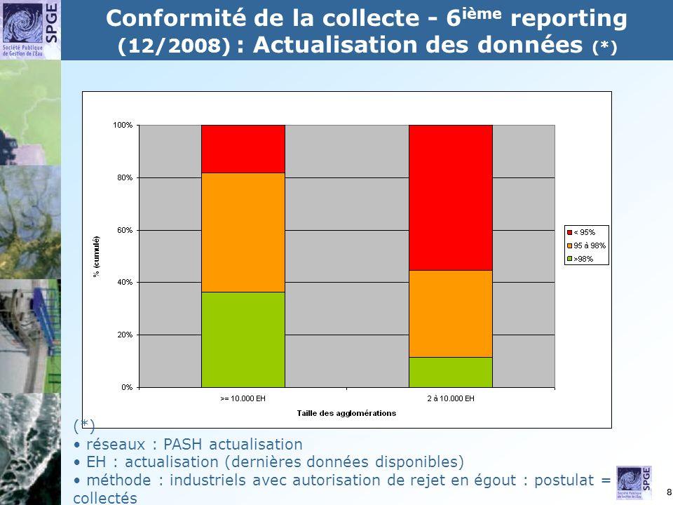8 Conformité de la collecte - 6 ième reporting (12/2008) : Actualisation des données (*) (*) réseaux : PASH actualisation EH : actualisation (dernières données disponibles) méthode : industriels avec autorisation de rejet en égout : postulat = collectés