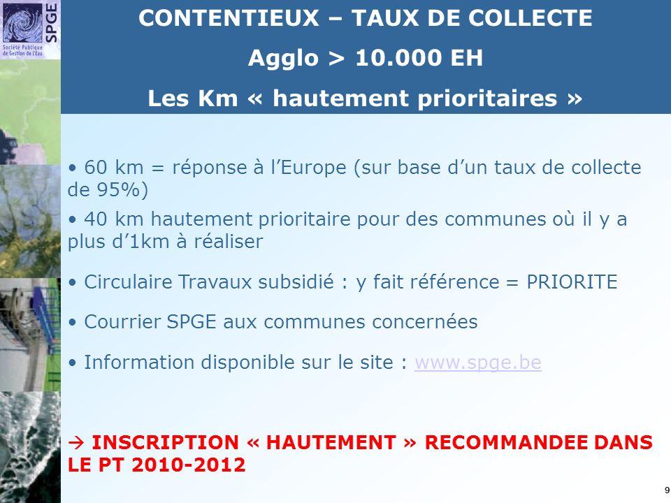 9 60 km = réponse à lEurope (sur base dun taux de collecte de 95%) 40 km hautement prioritaire pour des communes où il y a plus d1km à réaliser Circulaire Travaux subsidié : y fait référence = PRIORITE Courrier SPGE aux communes concernées Information disponible sur le site : www.spge.bewww.spge.be INSCRIPTION « HAUTEMENT » RECOMMANDEE DANS LE PT 2010-2012 CONTENTIEUX – TAUX DE COLLECTE Agglo > 10.000 EH Les Km « hautement prioritaires »
