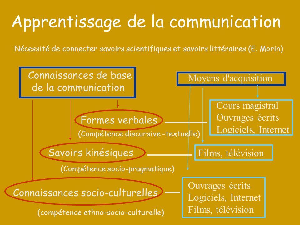 Apprentissage de la communication Connaissances de base de la communication Formes verbales Connaissances socio-culturelles Savoirs kinésiques Moyens