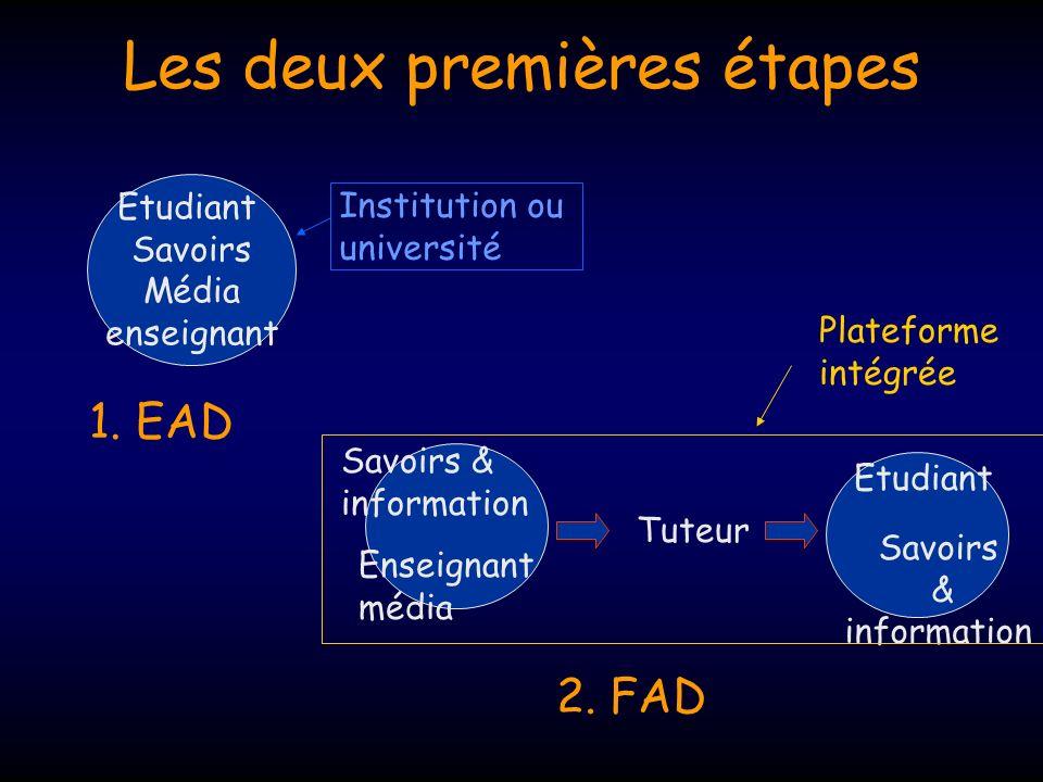 Les deux premières étapes Etudiant Savoirs Média enseignant 1. EAD Institution ou université Savoirs & information Enseignant média Etudiant Savoirs &