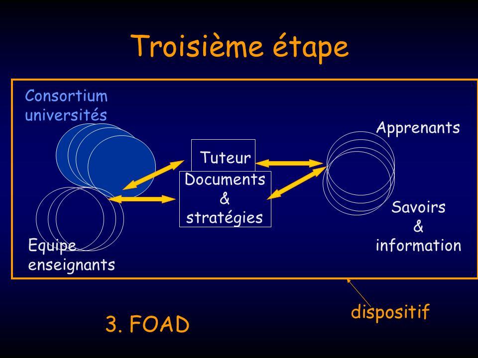 Troisième étape Consortium universités Equipe enseignants Tuteur Documents & stratégies Apprenants Savoirs & information 3. FOAD dispositif
