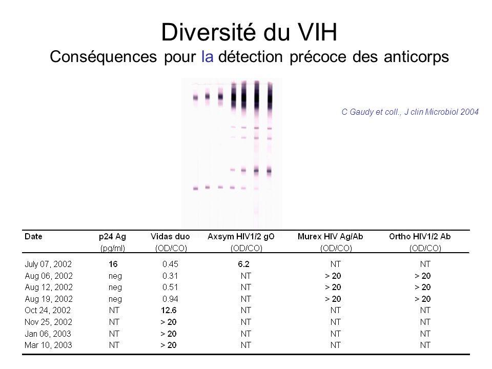 Diversité du VIH Conséquences pour la détection précoce des anticorps C Gaudy et coll., J clin Microbiol 2004
