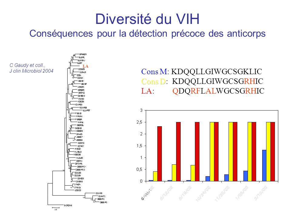 Diversité du VIH Conséquences pour la détection précoce des anticorps Cons M: KDQQLLGIWGCSGKLIC Cons D Cons D: KDQQLLGIWGCSGRHIC LA: QDQRFLALWGCSGRHIC