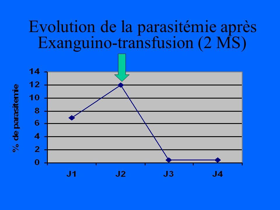 EVOLUTION ET TRAITEMENT: J2 Le lendemain lEG se dégrade avec : Hémolyse Intra Vasculaire: Hbinémie et Hburie, myolyse IR majeure : ( créat : 281mcmol /l, K : 5.8 mmol/l) Etat de choc : avec acidose ( Lactates : 21.6 mmol/l, pH: 6.94, HCO3: 4 mmol/l ) Cytolyse hépatique ( ASAT : >7000, ALAT :2280, Bb C/T: 59/111) Troubles de lhémostase : CIVD ( PL 21.10 3 /µl) Parasitémie majorée: 12% Transfert en grand choc et arrêt cardio circulatoire