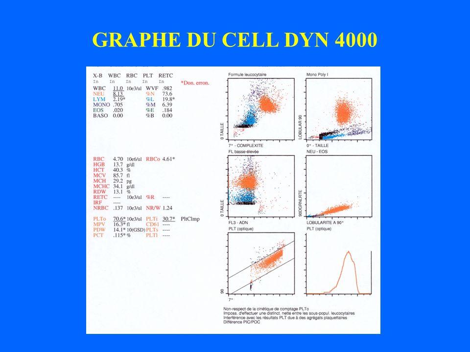 HEMOGRAMME G.Blancs 10 3 /µl 11.0 G.Rouges 10 6 /µl 4.7 Hb g/dl 13.7 VGM fl 85.7 Plaquettes 10 3 /mm3 55 000 PN 73% lympho 20% mono 7% Lautomate donne une alarme de « suspicion dagrégats plaquettaires ».
