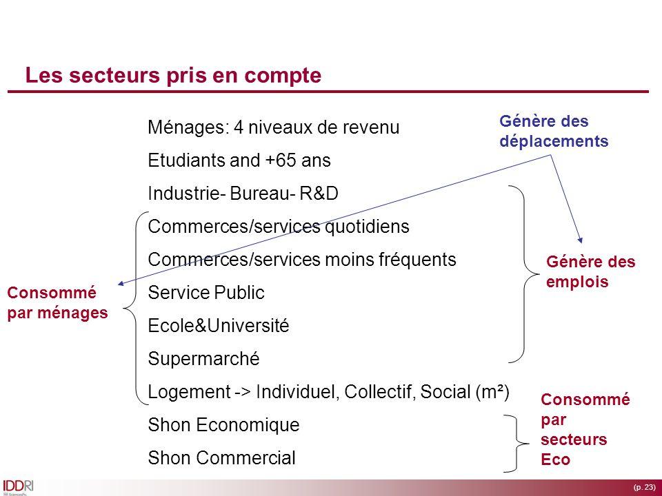 (p. 23) Les secteurs pris en compte Ménages: 4 niveaux de revenu Etudiants and +65 ans Industrie- Bureau- R&D Commerces/services quotidiens Commerces/