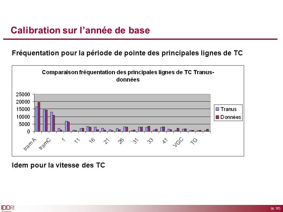 (p. 32) Calibration sur lannée de base Fréquentation pour la période de pointe des principales lignes de TC Idem pour la vitesse des TC