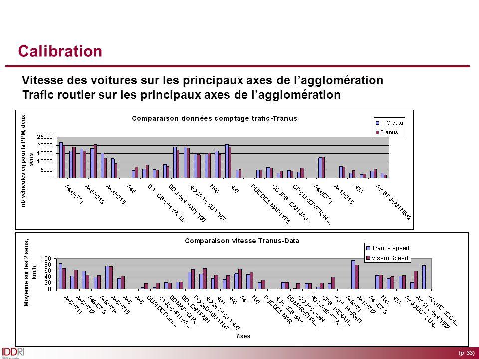 (p. 33) Calibration Vitesse des voitures sur les principaux axes de lagglomération Trafic routier sur les principaux axes de lagglomération