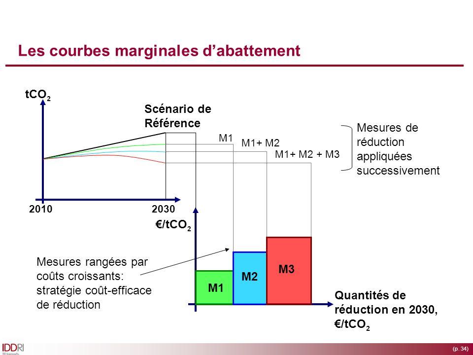 (p. 34) Les courbes marginales dabattement 20102030 Scénario de Référence tCO 2 /tCO 2 Quantités de réduction en 2030, /tCO 2 M3 M2 M1 M1+ M2 + M3 M1+