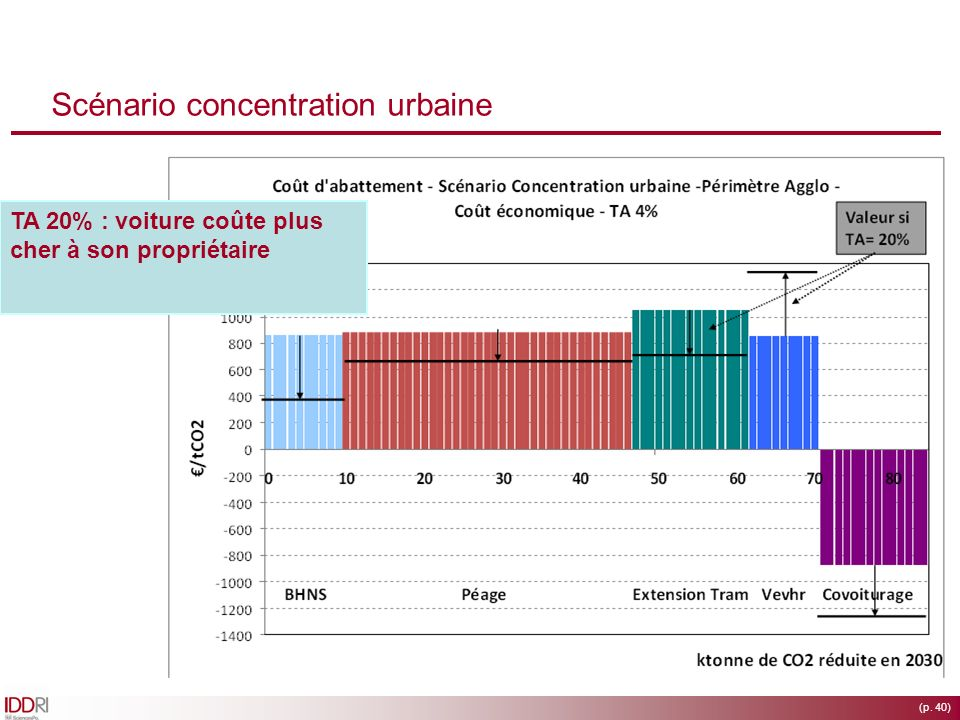 (p. 40) Scénario concentration urbaine Potentiel du péage très élevéBHNS moins cher que tram Bhns-péage-tram : effet globalement positif sur attractiv