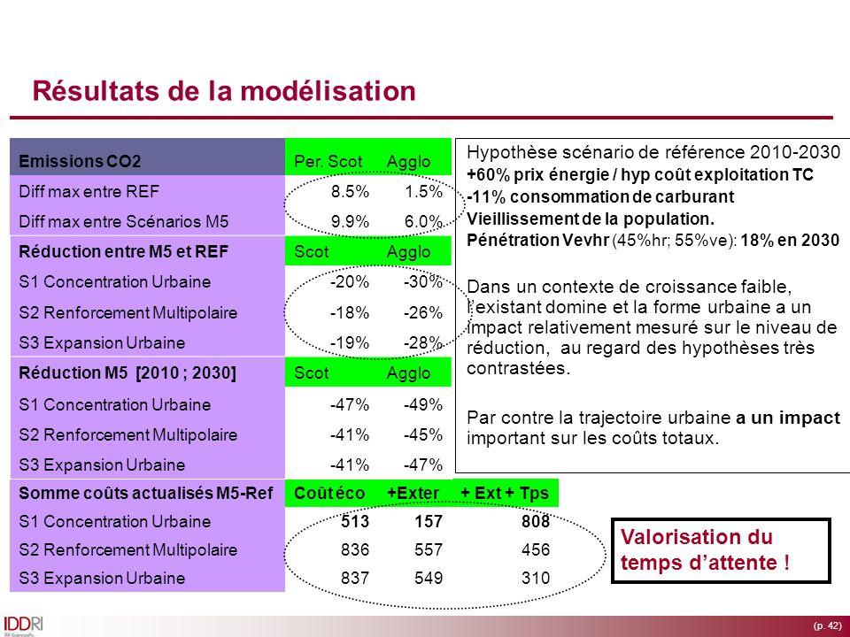 (p. 42) Résultats de la modélisation Hypothèse scénario de référence 2010-2030 +60% prix énergie / hyp coût exploitation TC -11% consommation de carbu