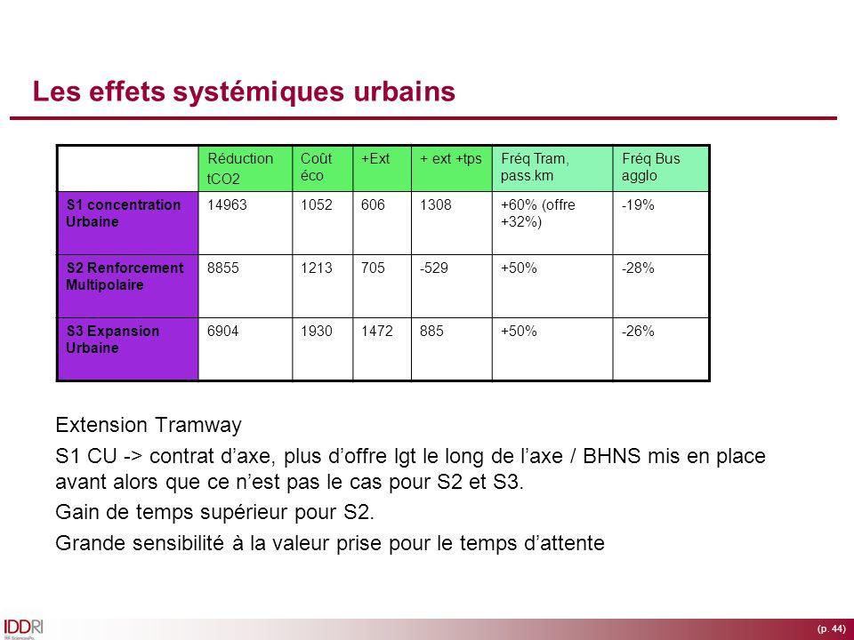 (p. 44) Les effets systémiques urbains Extension Tramway S1 CU -> contrat daxe, plus doffre lgt le long de laxe / BHNS mis en place avant alors que ce