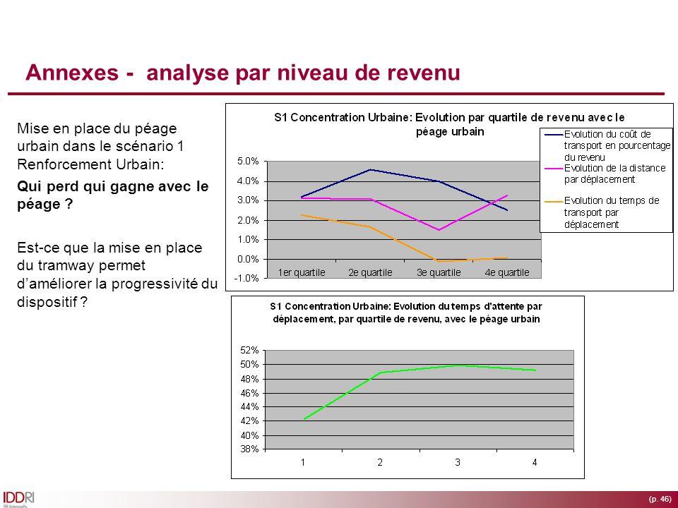 (p. 46) Annexes - analyse par niveau de revenu Mise en place du péage urbain dans le scénario 1 Renforcement Urbain: Qui perd qui gagne avec le péage
