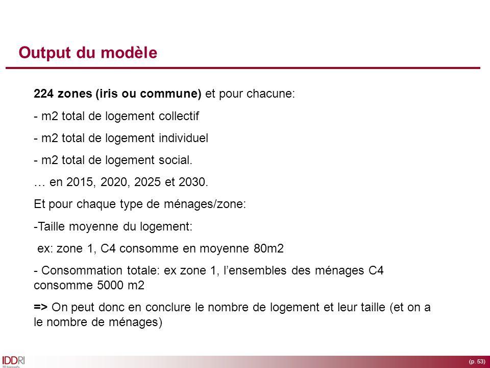 (p. 53) Output du modèle 224 zones (iris ou commune) et pour chacune: - m2 total de logement collectif - m2 total de logement individuel - m2 total de