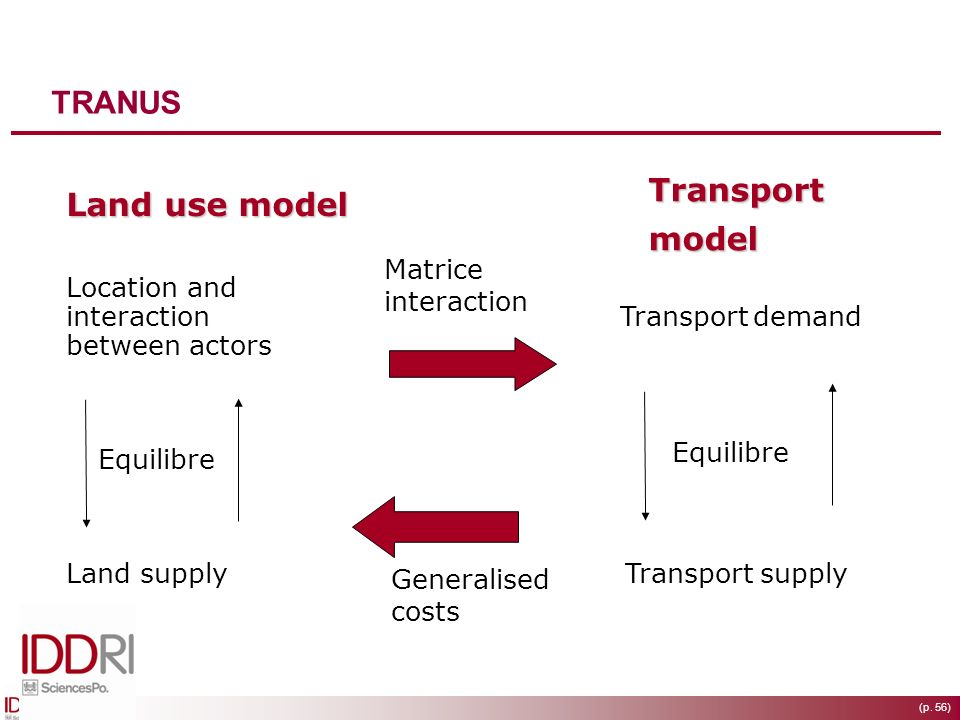 (p. 56) Land use model Transport model Location and interaction between actors Land supply Equilibre Transport supply Equilibre Generalised costs Matr