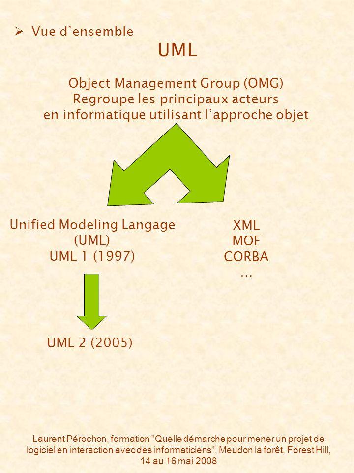 Laurent Pérochon, formation Quelle démarche pour mener un projet de logiciel en interaction avec des informaticiens , Meudon la forêt, Forest Hill, 14 au 16 mai 2008 Object Management Group (OMG) Regroupe les principaux acteurs en informatique utilisant lapproche objet Unified Modeling Langage (UML) UML 1 (1997) UML 2 (2005) Vue densemble UML XML MOF CORBA …