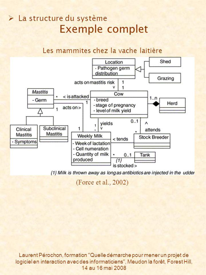 Laurent Pérochon, formation Quelle démarche pour mener un projet de logiciel en interaction avec des informaticiens , Meudon la forêt, Forest Hill, 14 au 16 mai 2008 (Force et al., 2002) La structure du système Exemple complet Les mammites chez la vache laitière
