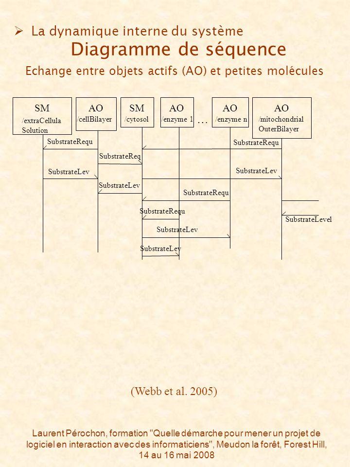 Laurent Pérochon, formation Quelle démarche pour mener un projet de logiciel en interaction avec des informaticiens , Meudon la forêt, Forest Hill, 14 au 16 mai 2008 (Webb et al.