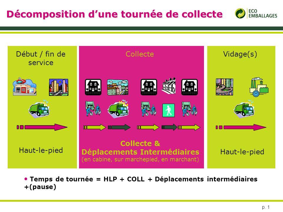 p. 1 Décomposition dune tournée de collecte Début / fin de service CollecteVidage(s) Haut-le-pied Collecte & Déplacements Intermédiaires (en cabine, s