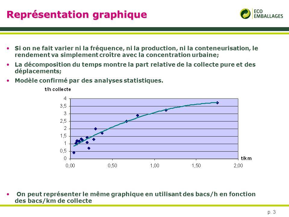 p. 3 Représentation graphique Si on ne fait varier ni la fréquence, ni la production, ni la conteneurisation, le rendement va simplement croître avec