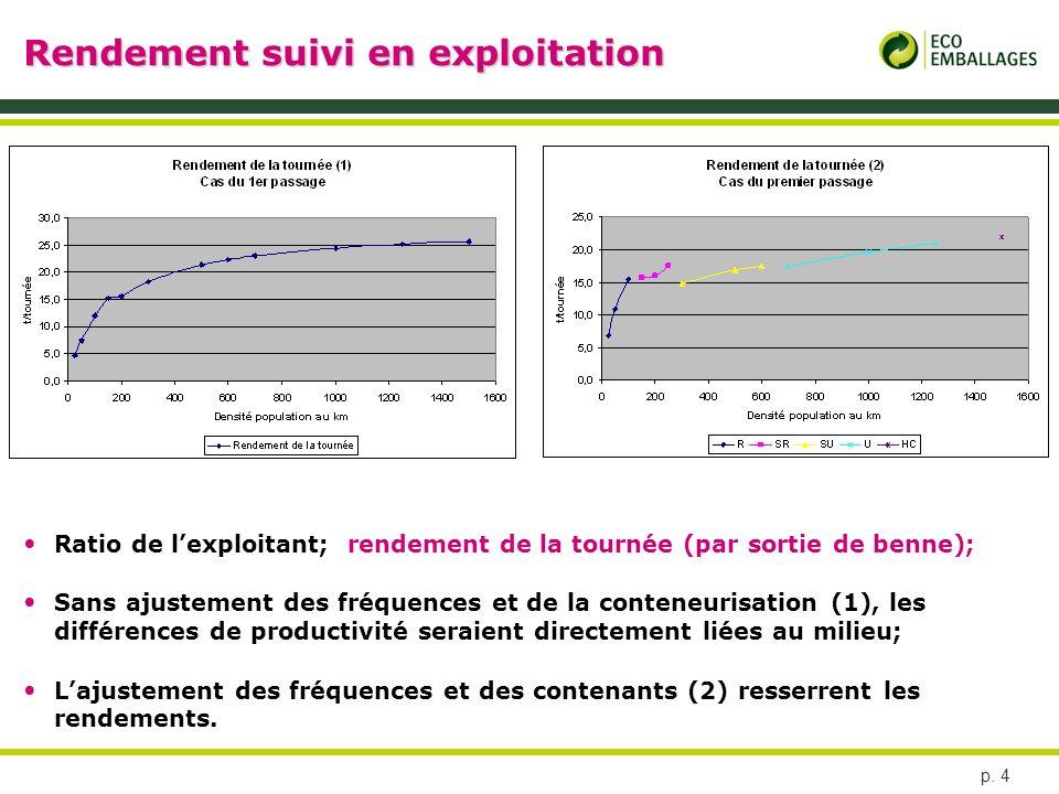 p. 4 Rendement suivi en exploitation Ratio de lexploitant; rendement de la tournée (par sortie de benne); Sans ajustement des fréquences et de la cont